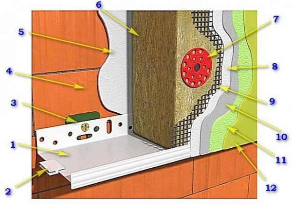 Материалы и комплектующие, необходимые для утепления по технологии «мокрого фасада»